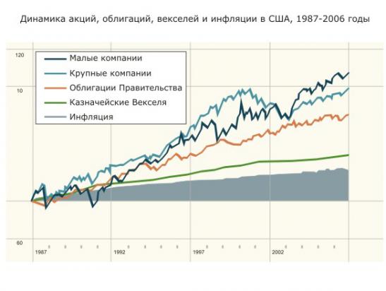 Как заработать на рынке акций?