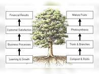 Дерево целей на примере организации